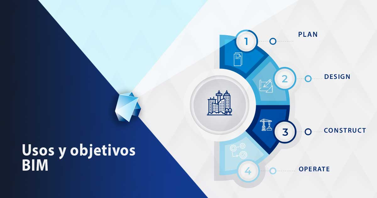 IMG-usos-y-objetivos-BIM