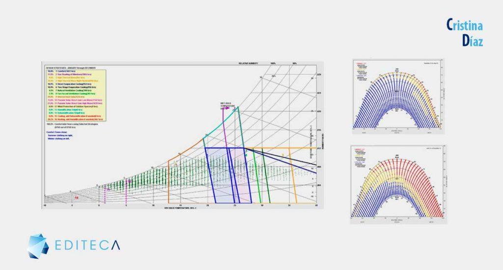 datos climáticos-consultant-proyecto de Sostenibilidad BIM