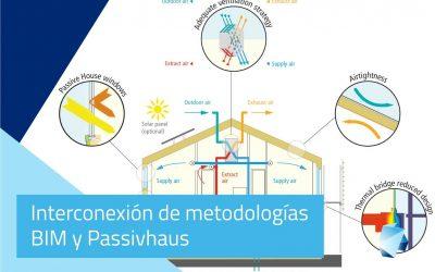 Interconexión de Metodologías BIM y Passivhaus